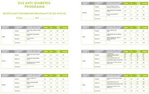 Anti-Diabetes-Programm Ernährungsplan ©Südwest Verlag